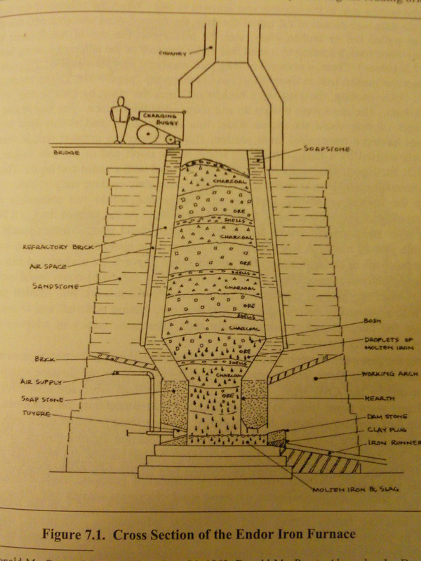 Robert A. Wiesner, Cross Section of the Endor Iron Furnace, c. 1864