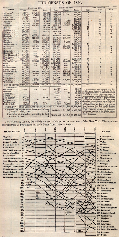 The Census of 1860.